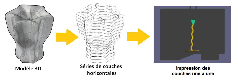 Découpe fichier 3D stl et impression 3D